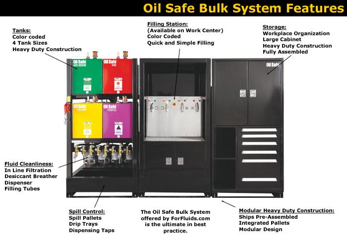 Oil Safe Bulk System Features